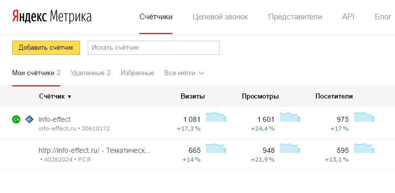 Главный минус рекламы RTB Яндекс