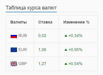 Курс обмена валют Супер плагин