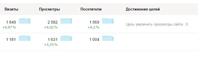 Метрика цель Яндекс