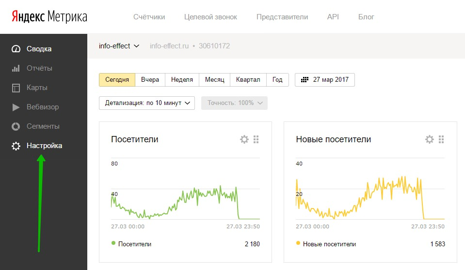 Статистика сайта Яндекс метрика