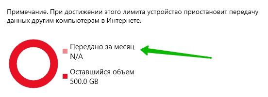 лимит передачи данных