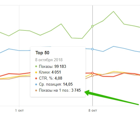 график клик показ
