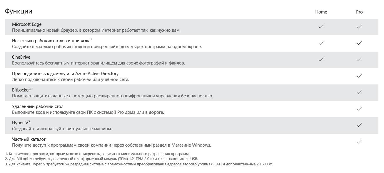 характеристики windows 10 pro