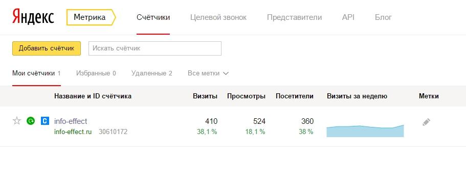 300 уникальных посетителей