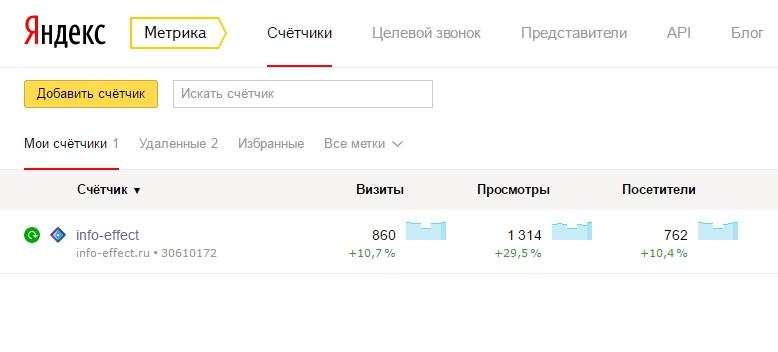 700 посетителей сайт