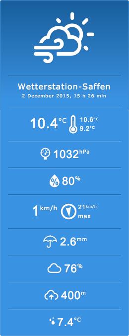 Виджет отображения данных о погоде