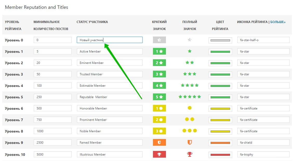 рейтинг и репутации пользователей