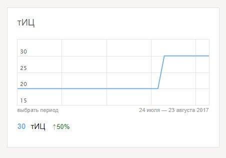 ТИЦ сайта в Яндекс