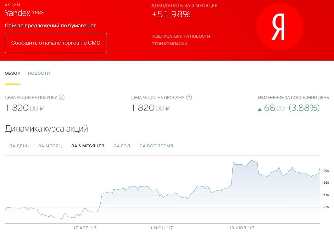 акции Яндекс
