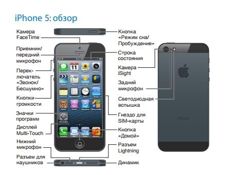 айфон 5 обзор обозначение кнопок