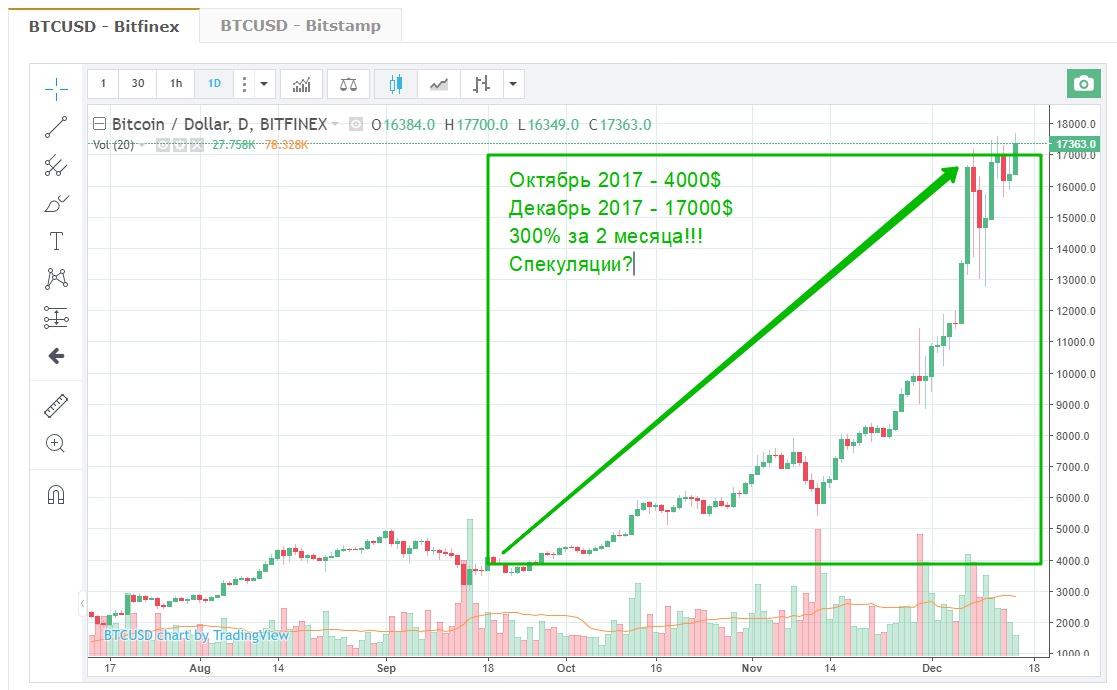 биткоин курс график валюта заработать