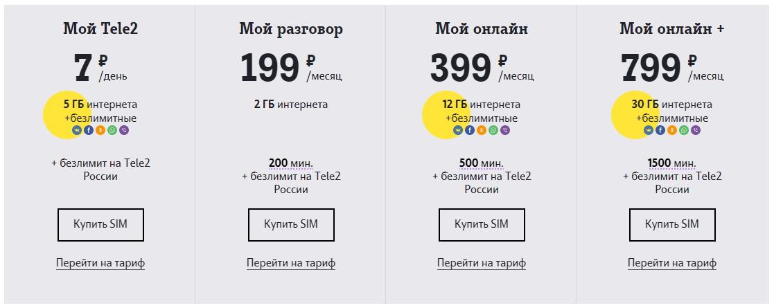 Тарифы Теле2 2018 года действующие Москва