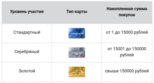 карта бонусы спортмастер