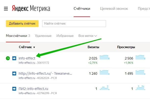 Яндекс метрика сайт
